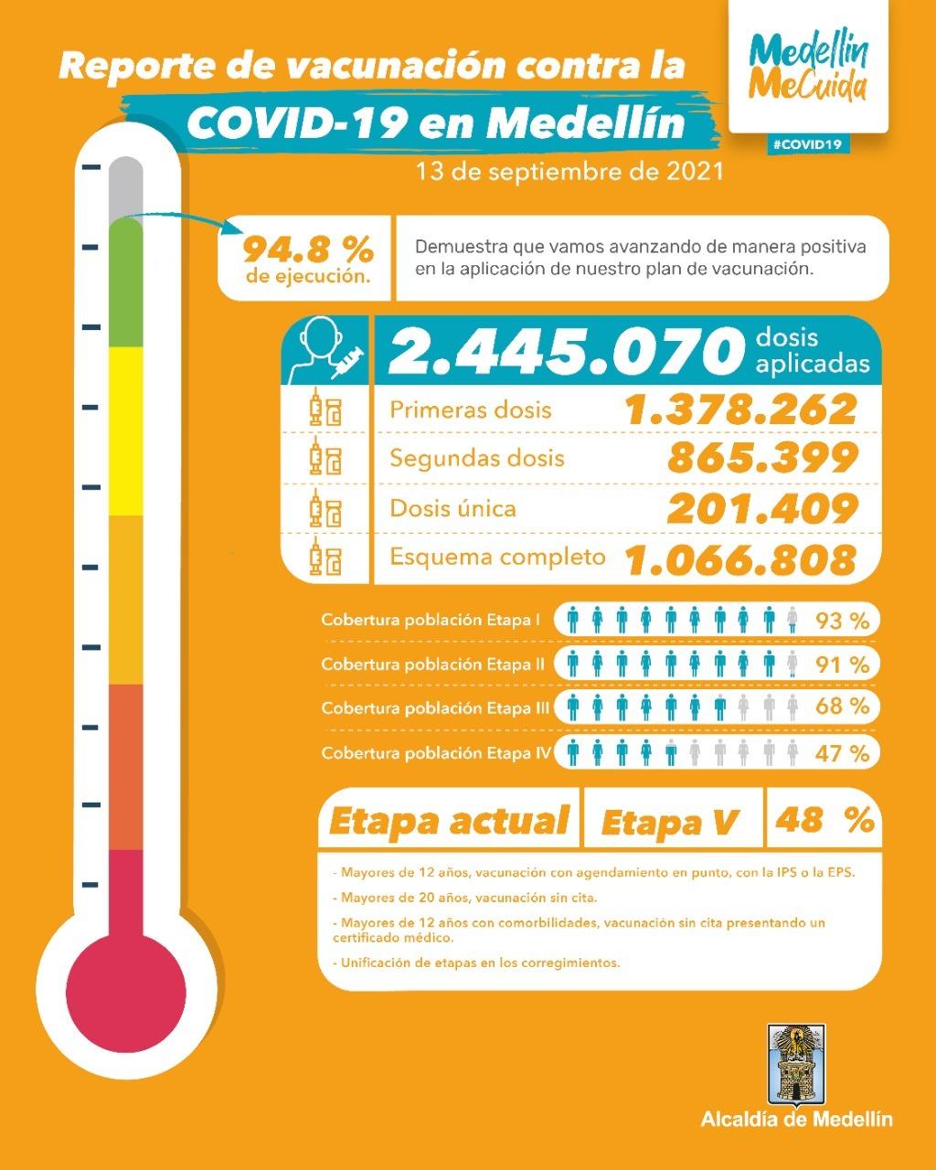 vacunacion covid medellin 14 de septiembre ElMetro.com.co
